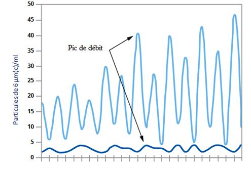 Efficacité de rétention (test DFE)