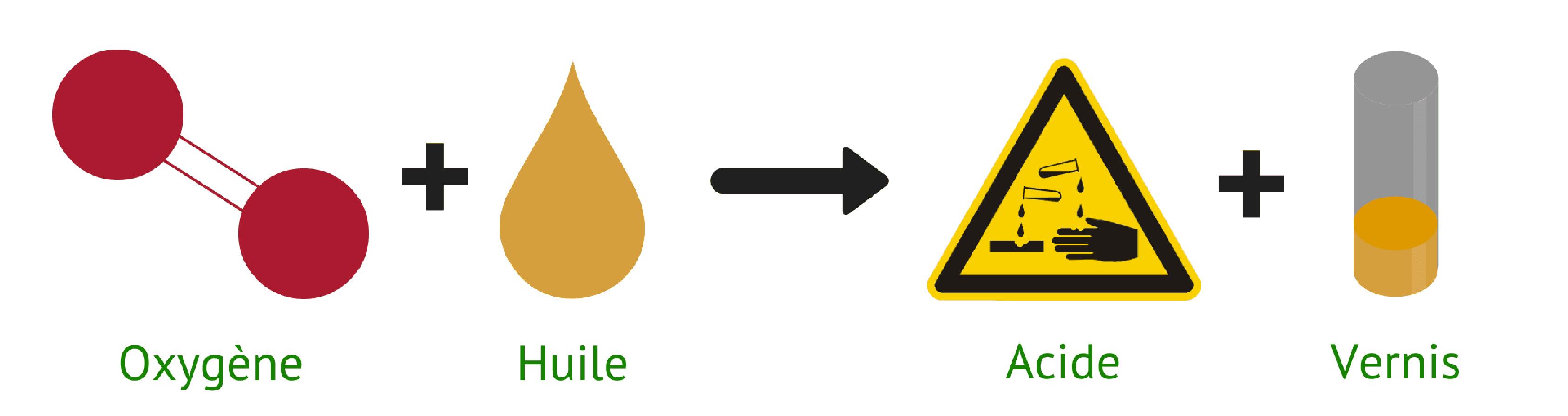 Oxygène + huile donne acide + vernis