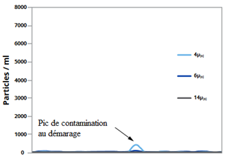 Test hy-pro relagage contaminants