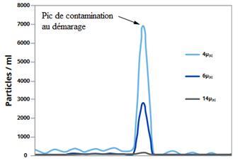 Test élément filtrant 3 relagage contaminants