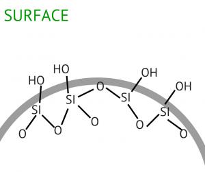 Adsorption en surface