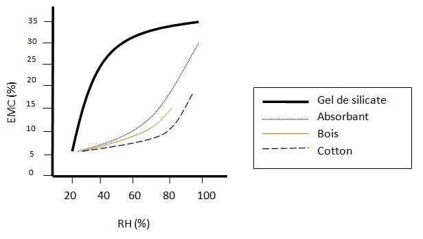 Courbe Equilibrium Moisture Content (EMC)