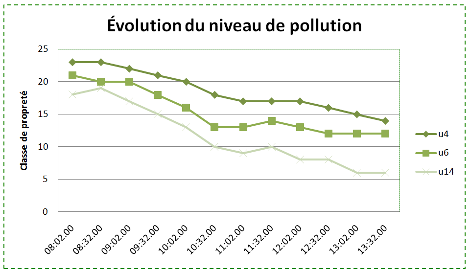 Évolution du niveau de pollution