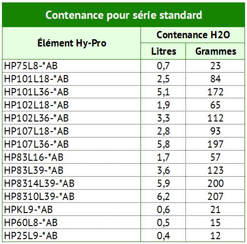 Contenance pour série standard