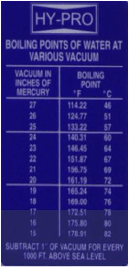 Diagramme vide température