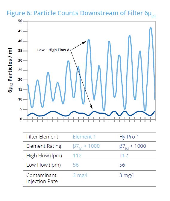 Nombre de particules en aval du filtre